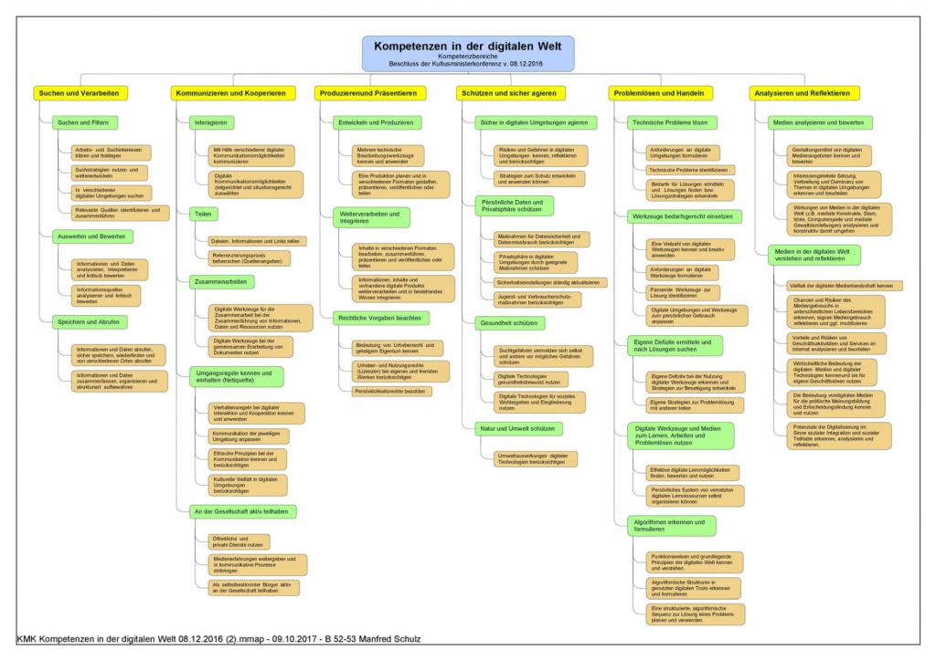 Auflistung aller von der Kultusminister Konferenz identifizierten digitalen Kompetenzen gegeliedert nach 6 Komptenzfeldern